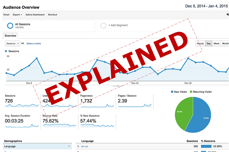 Using Your Web Analytics To Improve Website Performance