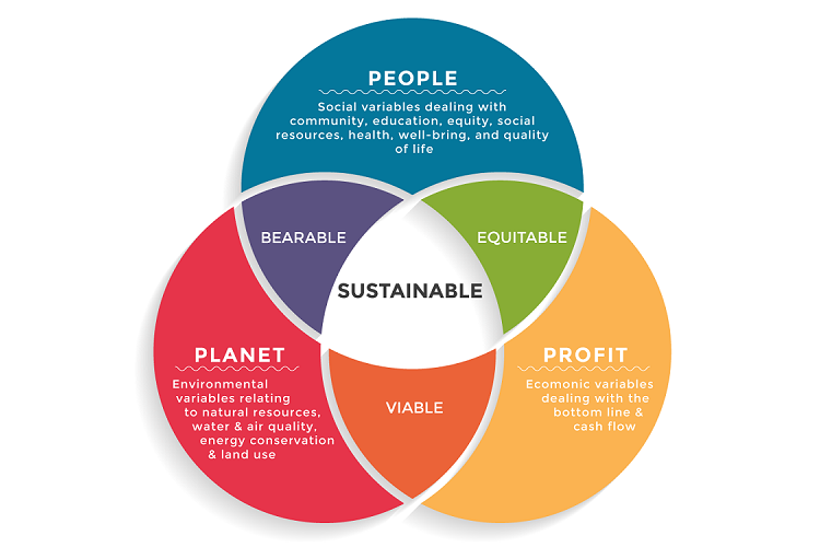 Here's Why And How To Build A Sustainable Business