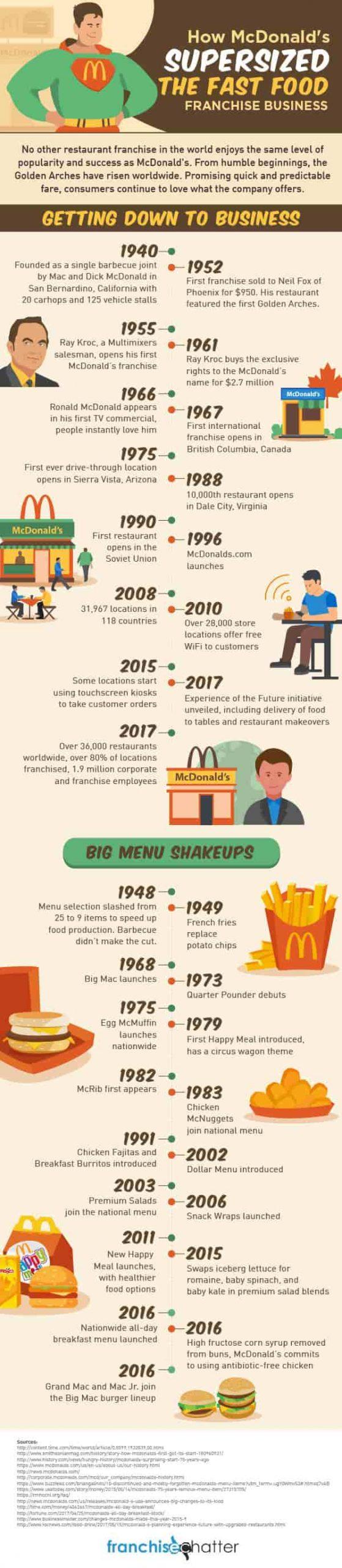 McDonalds-Infographic-min